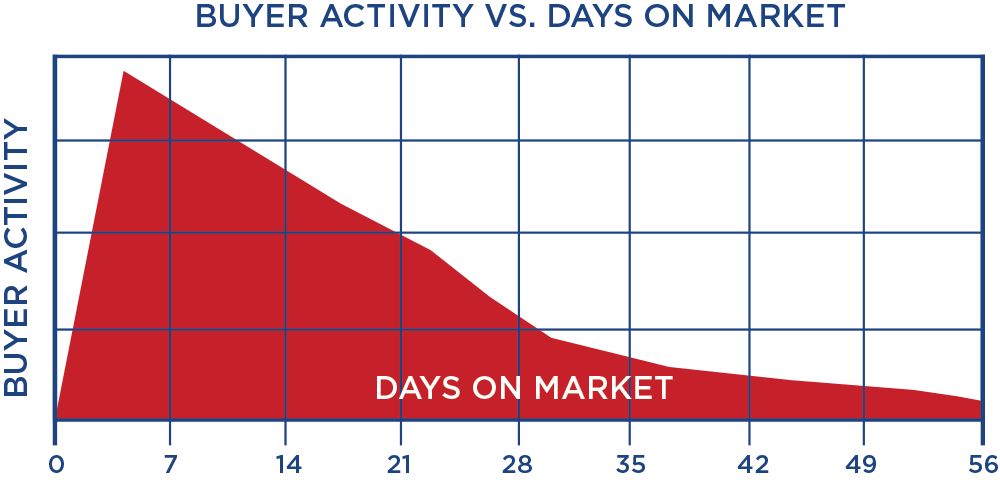 Buyer activity vs days on market