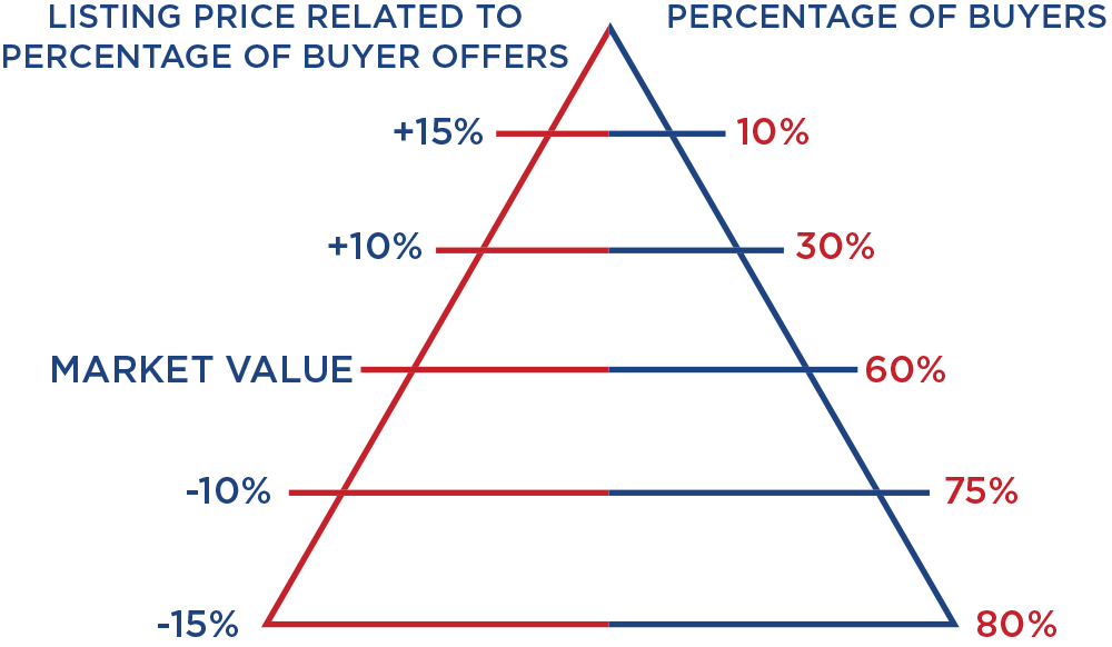 Listing price related to percentage of buyers